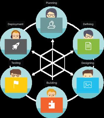 Net2Typo Project Development Cycle